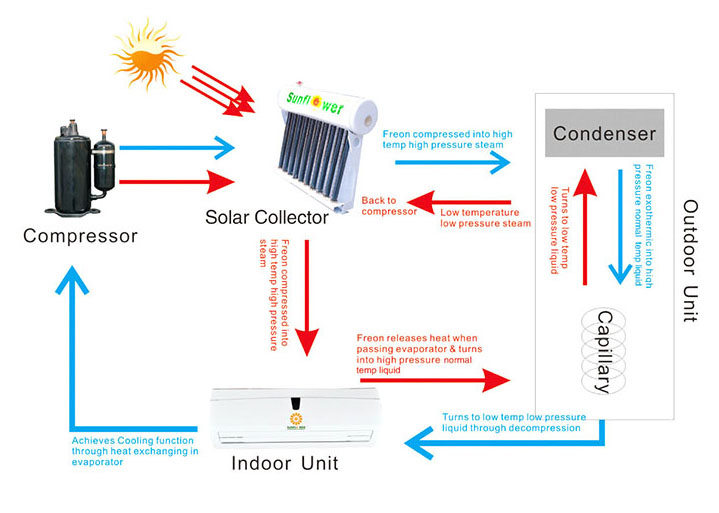 Wall Mounted Thermal Hybrid Solar Air Conditioner-p1.3